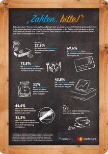 Infografik: Bargeldlose Zahlung in der Gastronomie